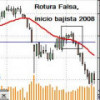Índices: Ibex35, Stoxx50 y Dow Jones30