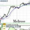 Los nuevos máximos UK300: Melrose, Rotork y Aveva