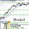 Análisis técnico de Henkel, Volkswagen y Kabel AG