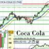 Cola-Cola, nuevos máximos pero sin volumen