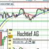 Mejoramos consejo sobre Hochtief, Tipp24 y Praktiker