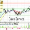Análisis de Davis Service, Abertis y Enagás