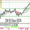 Sector petróleo & gas USA desmarcándose claramente