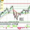 Análisis técnico de REE, Codere y Natra