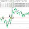 La pendiente de la MM150 y el Momento Weinstein