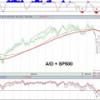 Mirando al conjunto del mercado: S&P500