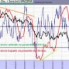 Situación del Market Timing o de la teoría de impulsos
