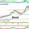 Las consultas del lector: Bund, Eurodólar y Viropharma
