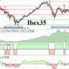 El ciclo de Coppock sigue a la baja en Ibex y acciones