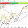 Hipótesis de Market Timing: escenarios posibles