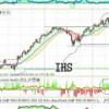 3 acciones en zona de máximos y con alto CPM