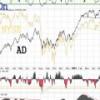 Repaso Market Timing final de año 2012