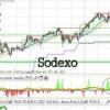 El análisis de Sodexo, EADS y Hugo Boss
