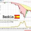 El análisis de Bankia, B.Valencia y Europac