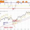 Repasamos el Market Timing: Impulso4 – I4 en marcha