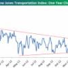 """El """"Transportation Index"""" sigue desafiando a la gravedad"""