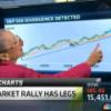 Louise Yamada sobre el mercado y divergencias