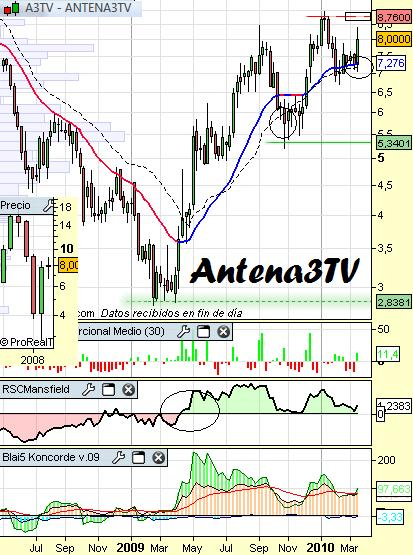 Análisis de Antena3TV