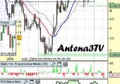 Análisis técnico de Antena3