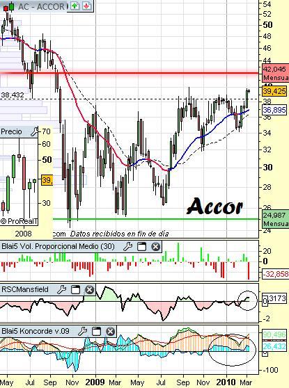 Análisis técnico de Accor