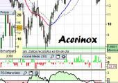 Análisis técnico de Acerinox