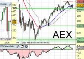 AEX holandés