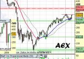 Análisis del AEX holandés