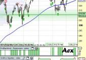 Análisis AEX holandés