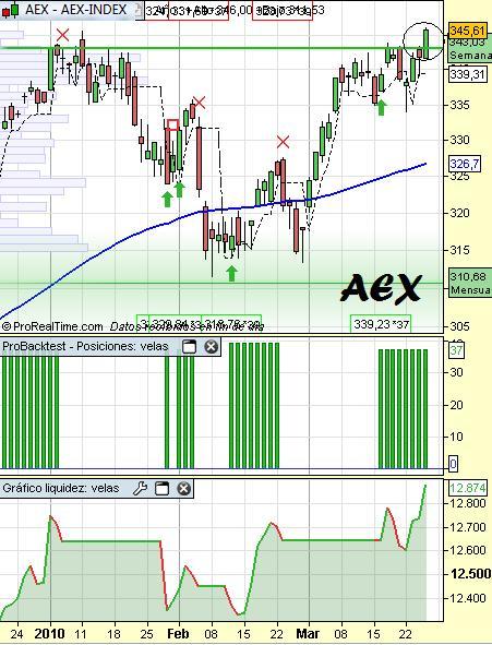 Análisis AEX y el sistema SUP