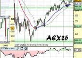 Análisis técnico AEX holandés