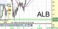 Análisis Técnico Corp. Fin. Alba