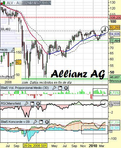 Análisis de Allianz AG