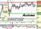 Análisis de Acciona