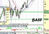 Análisis de BASF