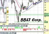 Análisis de BB&T Corp