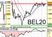 Situación de índice belga BEL20