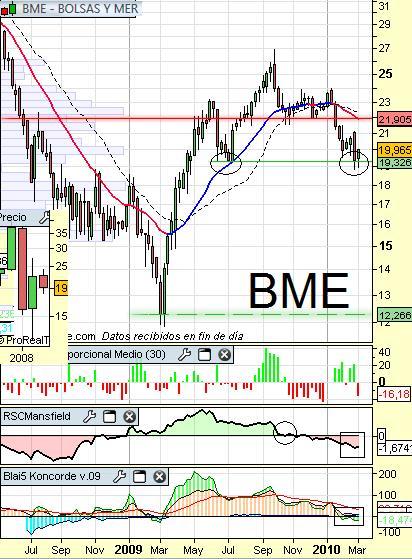 Análisis de BME