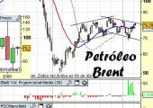 Análisis del petróleo
