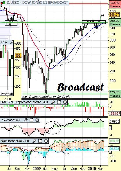 Análisis del sector Broadcasting