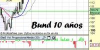 Análisis bono alemán a 10 años