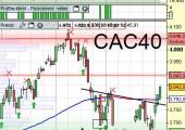 Aspecto técnico del CAC40