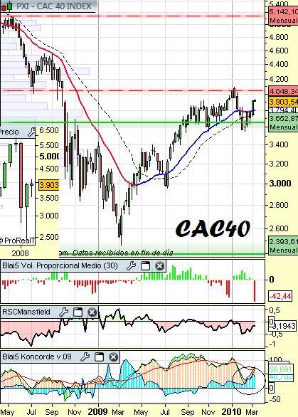 Análisis del CAC40