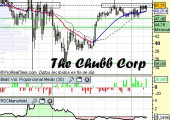 Análisis de The Chubb Corp