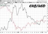 Análisis de CRB vs Dólar