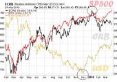 Análisis detallado CRB/Bolsa/Dólar