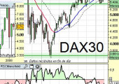 Situación DAX alemán a 2 de Marzo