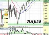 Análisis del DAX alemán