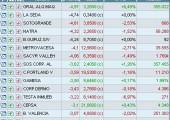 Valores más débiles del mercado continuo