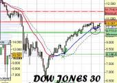 Análisis del Dow Jones