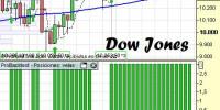 Análisis Dow Jones y el sistema SUP